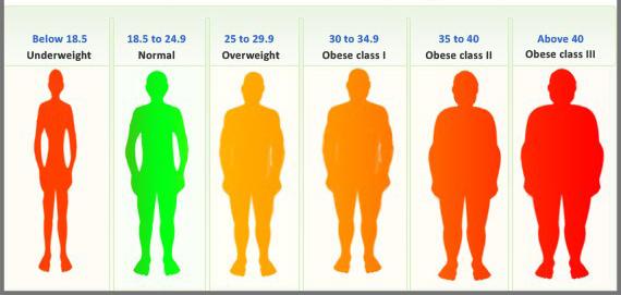 علایم چاقی علائم افزایش وزن